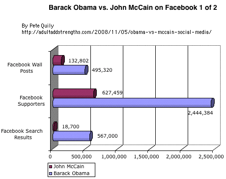 Barack Obama vs John McCain on Facebook 1 of 2 2008 US Presidential election