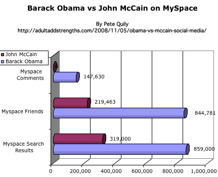 Barack Obama vs John McCain on MySpace US Presidential election 2008