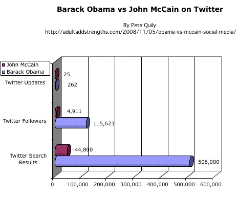 Barack Obama vs John McCain on Twitter US Presidential election 2008