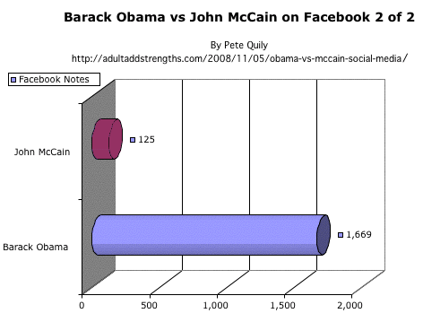 Barack Obama vs John McCain on Facebook 2 of 2 US Presidential election 2008