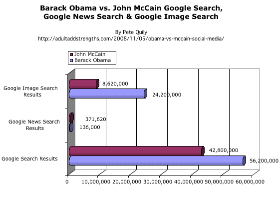 Barack Obama vs. John McCain Google Search, Google News & Google Image search US Presidential election 2008 on social media