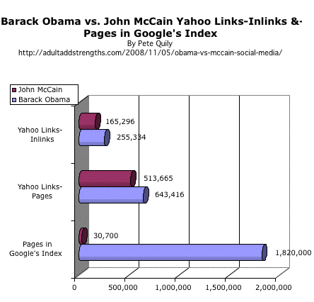 Barack Obama vs. John McCain Yahoo Links-Inlinks &-Pages in Google's Index US Presidential election 2008 on social media