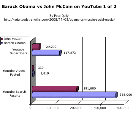 Barack Obama vs. John McCain on YouTube 1 of 2 US Presidential election 2008 social media