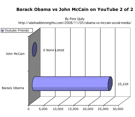 Barack Obama vs. John McCain on YouTube 2 of 2 US Presidential election 2008 social media