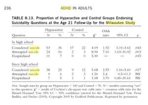 adhd and suicide rates of consider, attempted and hospitalization