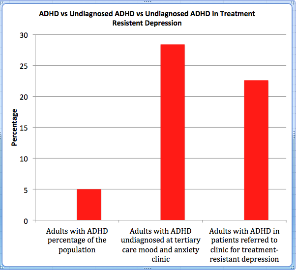 ADHD vs Undiagnosed ADHD vs Undiagnosed ADHD in Treatment Resistent Depression