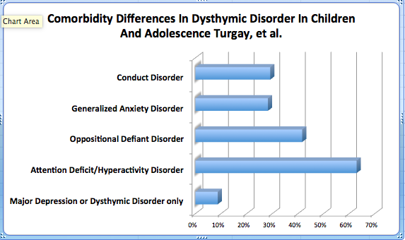 Comorbidity Differences In Dysthymia In Children And Adolescence Turgay, et al.