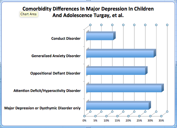 Comorbidity Differences In Major Depression In Children And Adolescence Turgay, et al.